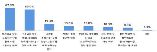 """중기 67% """"고용시장 변화, 가장 큰 현안"""""""